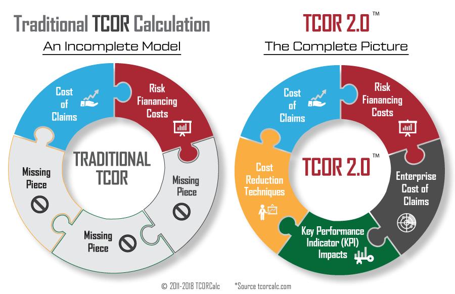TCOR 2.0